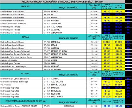 Tabela_Artesp